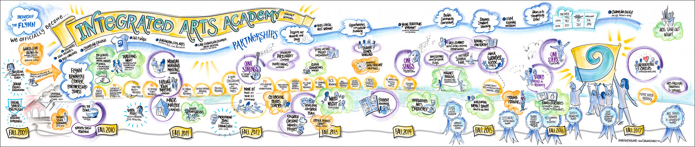 Graphic Recording Journey Map